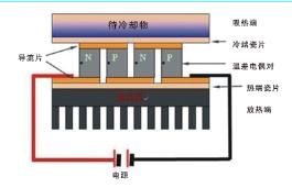 动态温度控制系统中温度控制器功能说明